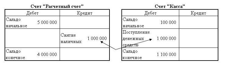 Двойная запись. Пример простой двойной записи