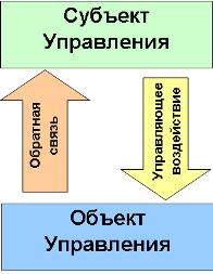 Управление